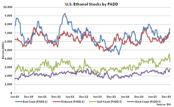 US Ethanol Stocks by PADD 1-27-16