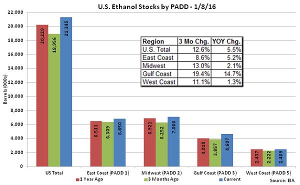 US Ethanol Stocks by PADD 1-8-16