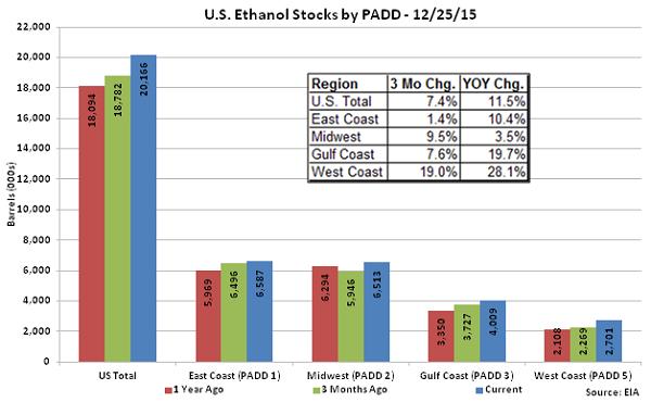 US Ethanol Stocks by PADD 12-25-15