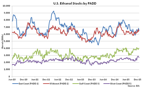 US Ethanol Stocks by PADD 12-30-15