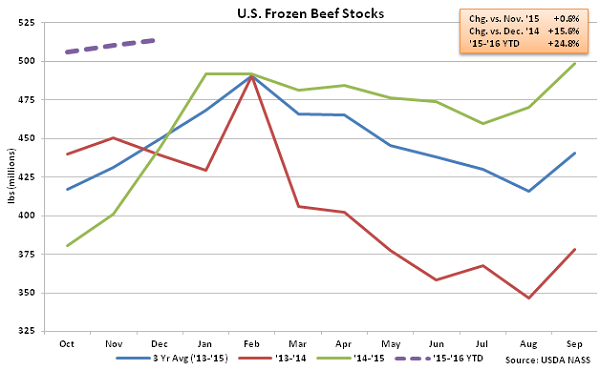 US Frozen Beef Stocks - Jan 16