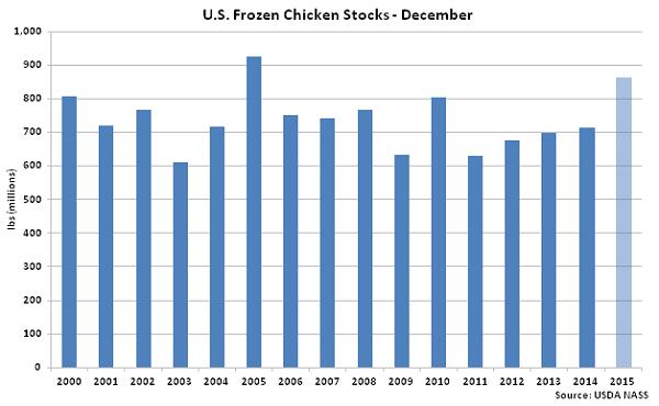 US Frozen Chicken Stocks Dec - Jan 16