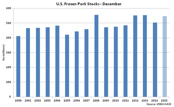 US Frozen Pork Stocks Dec - Jan 16