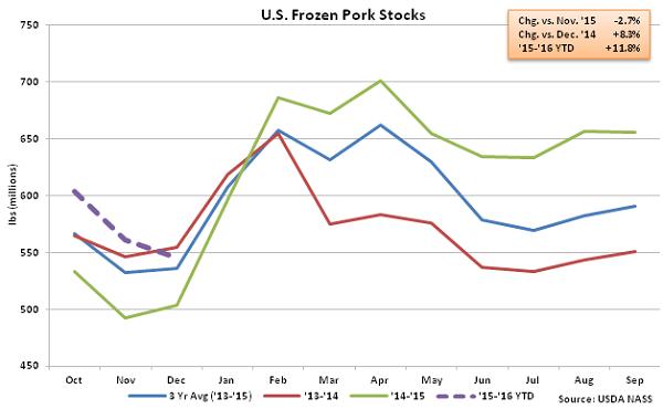 US Frozen Pork Stocks - Jan 16