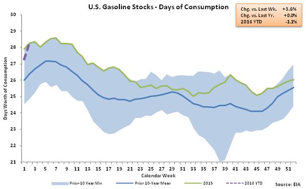 US Gasoline Stocks - Days of Consumption 1-13-16