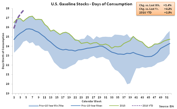 US Gasoline Stocks - Days of Consumption 1-27-16