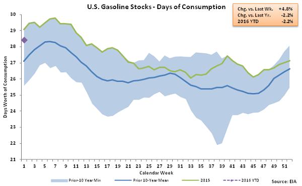US Gasoline Stocks - Days of Consumption 1-6-16