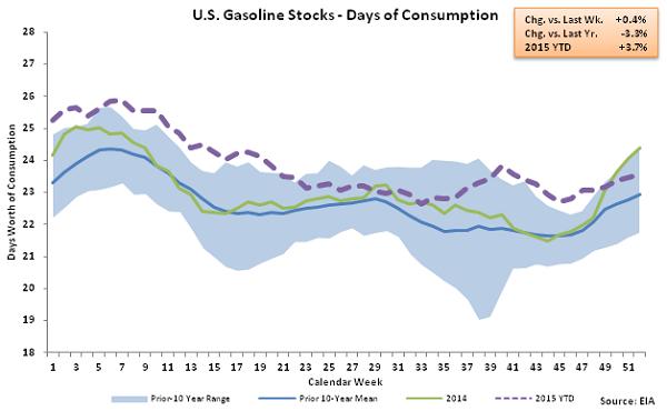 US Gasoline Stocks - Days of Consumption 12-30-15