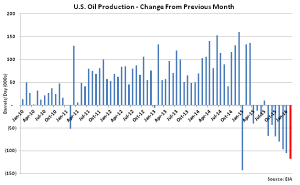 US Oil Production Change from Previous Month - Jan 16