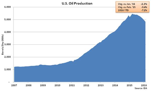 US Oil Production - Jan 16