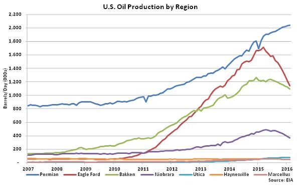 US Oil Production by Region - Jan 16