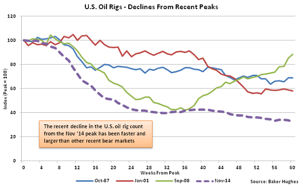 US Oil Rigs - Decline from Recent Peaks - 1-13-16