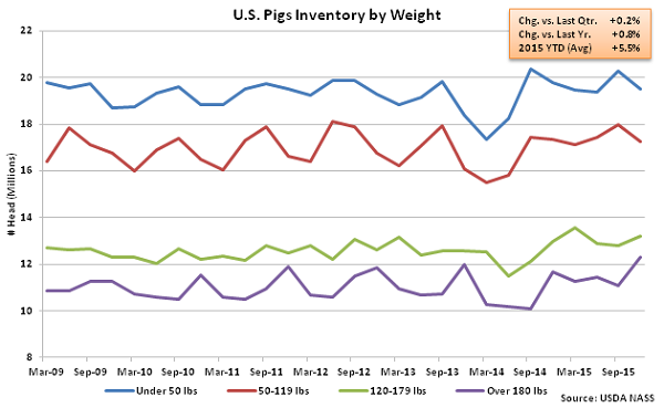 US Pigs Inventory by Weight - Dec