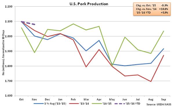 US Pork Production - Dec