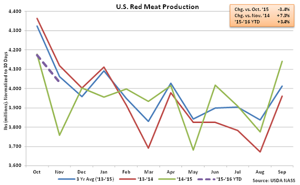 US Red Meat Production - Dec