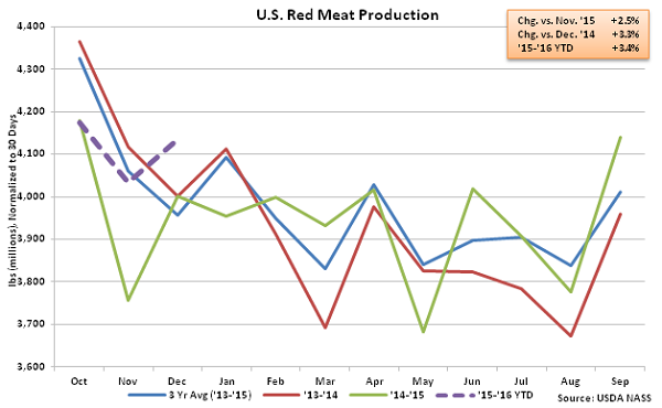 US Red Meat Production - Jan 16