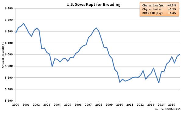 US Sows Kept for Breeding - Dec