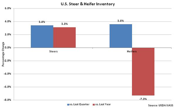 US Steer and Heifer Inventory - Jan 16