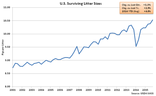 US Surviving Litter Sizes - Dec