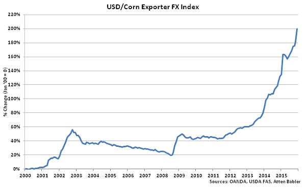 USD-Corn Exporter FX Index - Jan 16