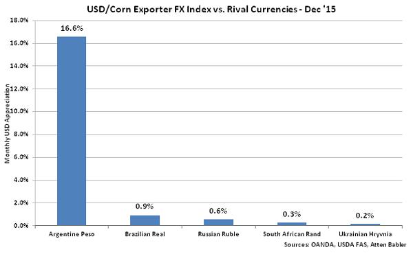 USD-Corn Exporter FX Index vs Rival Currencies - Jan 16