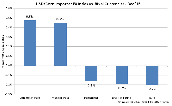 USD-Corn Importer FX Index vs Rival Currencies - Jan 16