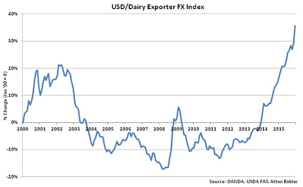 USD-Dairy Exporter FX Index - Jan 16