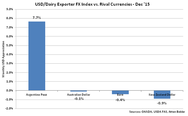 USD-Dairy Exporter FX Index vs Rival Currencies - Jan 16