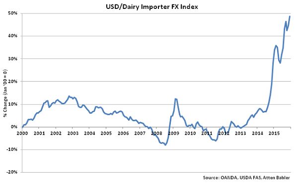 USD-Dairy Importer FX Index - Jan 16