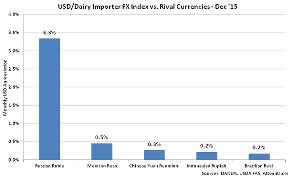 USD-Dairy Importer FX Index vs Rival Currencies - Jan 16