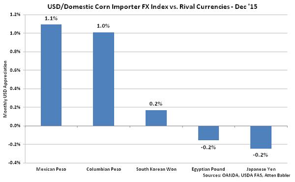 USD-Domestic Corn Importer FX Index vs Rival Currencies - Jan 16