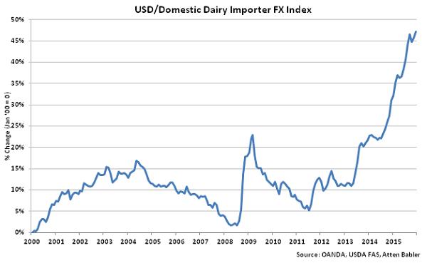 USD-Domestic Dairy Importer FX Index - Jan 16