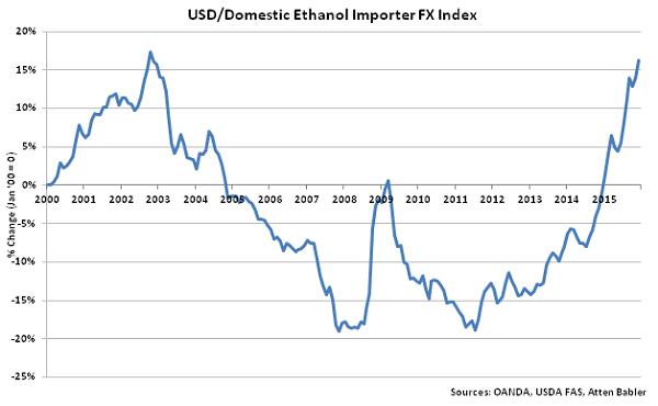 USD-Domestic Ethanol Importer FX Index - Jan 16