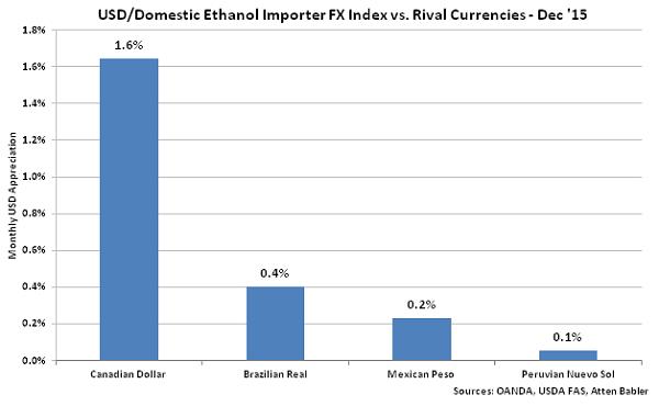 USD-Domestic Ethanol Impoter FX Index vs Rival Currencies - Jan 16