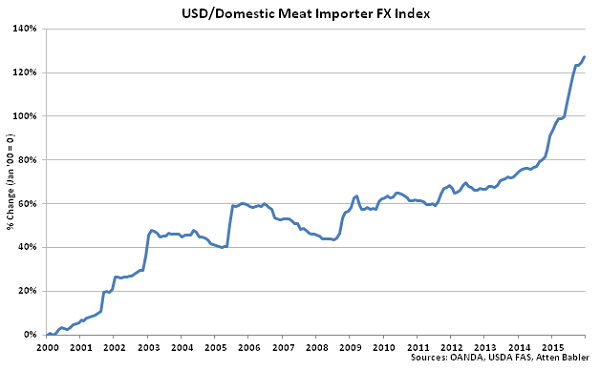 USD-Domestic Meat Importer FX Index - Jan 16