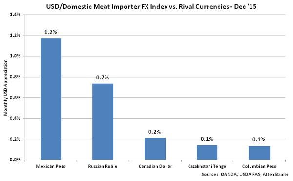 USD-Domestic Meat Importer FX Index vs Rival Currencies - Jan 16