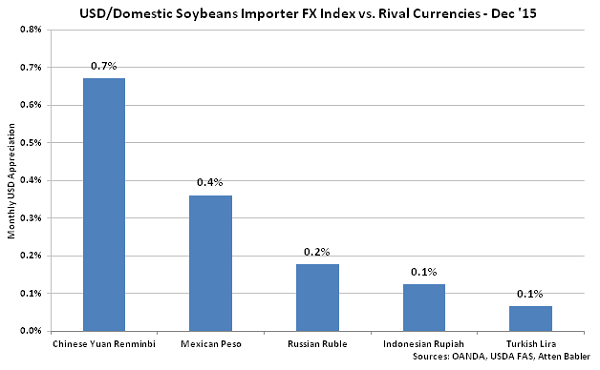 USD-Domestic Soybeans Importer FX Index vs Rival Currencies - Jan 16