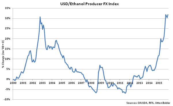USD-Ethanol Producer FX Index - Jan 16