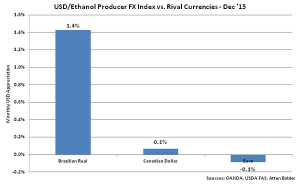 USD-Ethanol Producer FX Index vs Rival Currencies - Jan 16