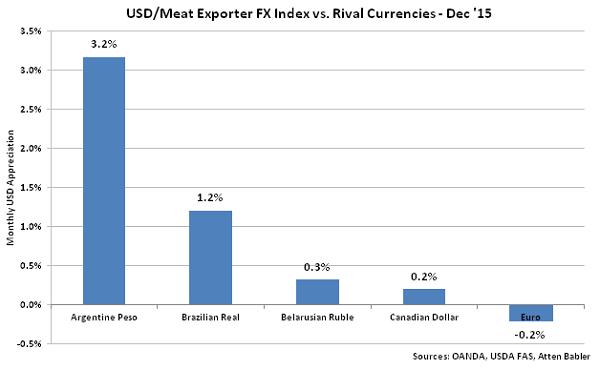 USD-Meat Exporter FX Index vs Rival Currencies - Jan 16