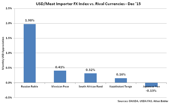 USD-Meat Importer FX Index vs Rival Currencies - Jan 16