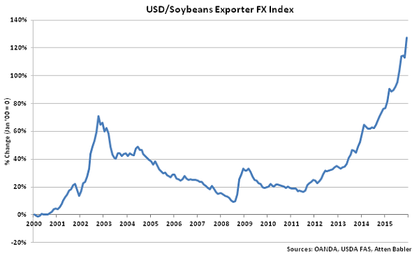 USD-Soybeans Exporter FX Index - Jan 16