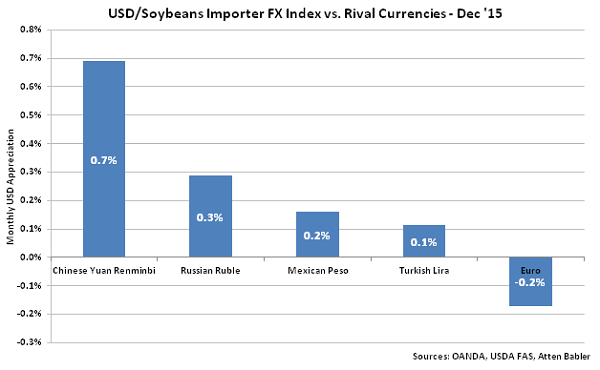 USD-Soybeans Importer FX Index vs Rival Currencies - Jan 16
