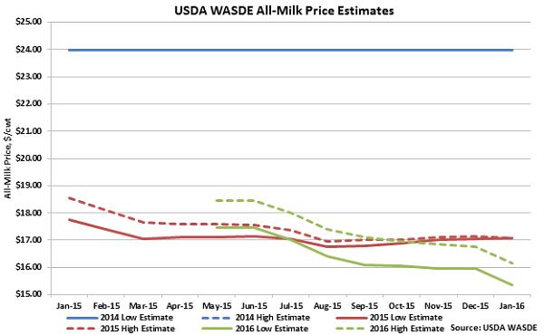 USDA WASDE All Milk Price Estimates - Jan 16