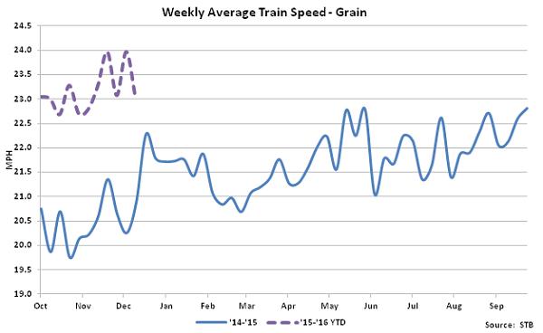 Weekly Average Train Speed-Grain - Jan 16