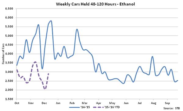 Weekly Cars Held 48-120 Hours-Ethanol - Jan 16