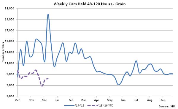 Weekly Cars Held 48-120 Hours-Grain - Jan 16