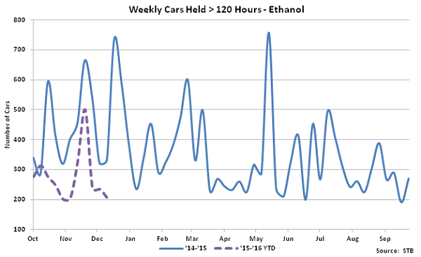 Weekly Cars Held Greater Than 120 Hours-Ethanol - Jan 16