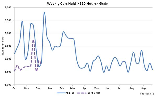 Weekly Cars Held Greater Than 120 Hours-Grain - Jan 16