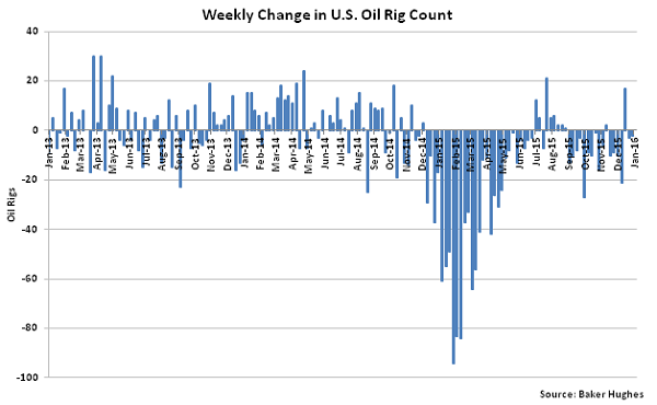 Weekly Change in US Oil Rig Count - 1-13-16